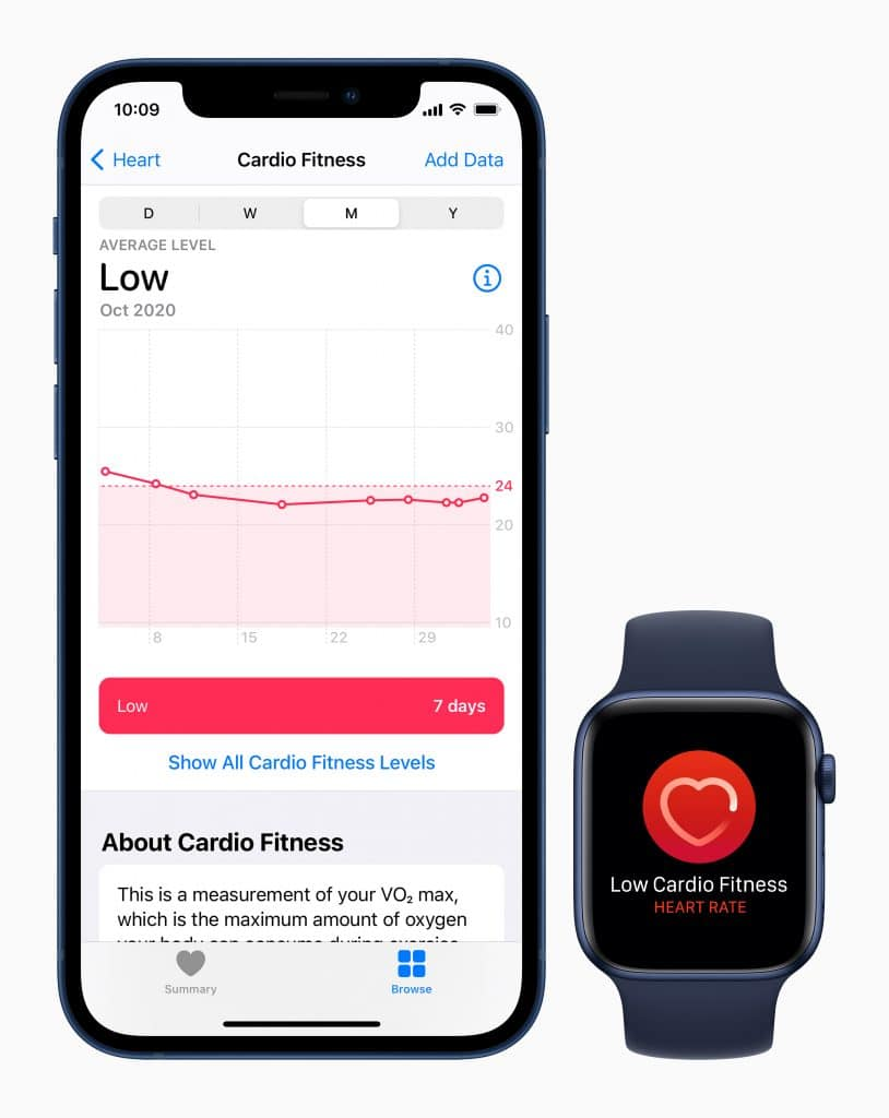 Cardio-fitnessniveaus Apple Cardio age fit